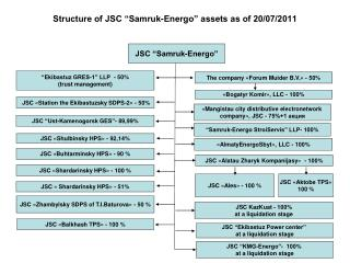 "Structure of JSC ""Samruk-Energo"" assets as of 20/07/2011"