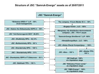 Structure of JSC �Samruk-Energo� assets as of 20/07/2011