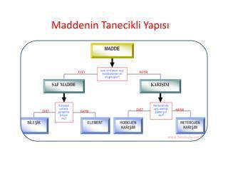 Maddenin Tanecikli Yapısı