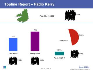 Topline Report – Radio Kerry