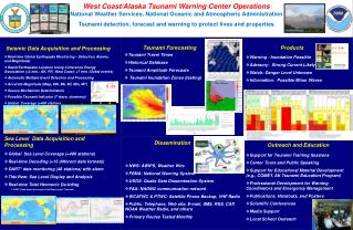 Tsunami Forecasting