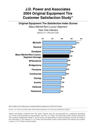 Source: J.D. Power and Associates 2004 Original Equipment Tire Customer Satisfaction Study SM