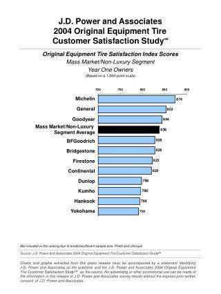 Source: J.D. Power and Associates 2004 Original Equipment Tire Customer Satisfaction Study SM