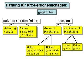 Haftung für Kfz-Personenschäden: