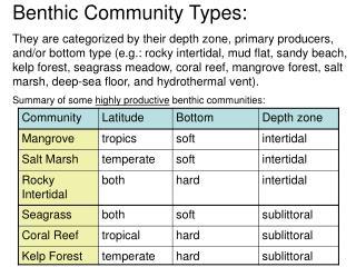 Benthic Community Types: