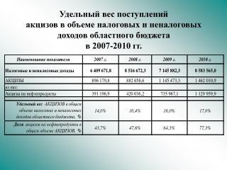 Динамика поступления доходов от уплаты акцизов на нефтепродукты в 2007-2010 годах