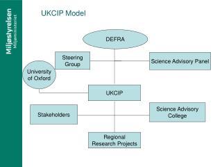 UKCIP Model