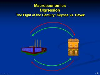 Macroeconomics Digression The Fight of the Century: Keynes vs. Hayek