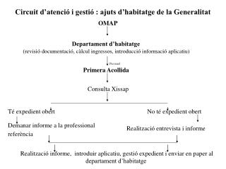 Circuit d'atenció i gestió : ajuts d'habitatge de la Generalitat