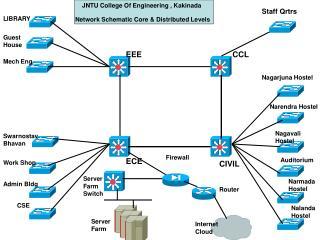 JNTU College Of Engineering , Kakinada Network Schematic Core & Distributed Levels