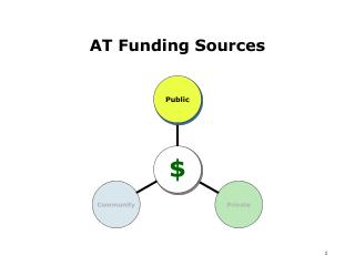 AT Funding Sources