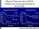 Mauvais Pronostic des LAM de l adulte avec Caryotype Normal et FLT3-ITD