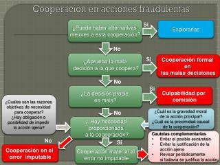 Cooperación en acciones fraudulentas