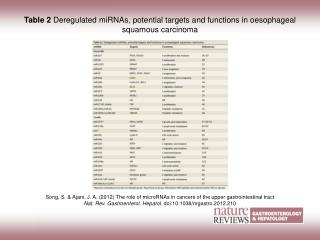 Table 2  Deregulated miRNAs, potential targets and functions in oesophageal squamous carcinoma