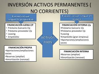 INVERSIÓN ACTIVOS PERMANENTES ( NO CORRIENTES)