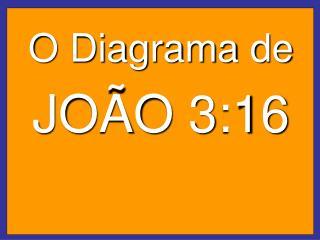 O Diagrama de JOÃO 3:16