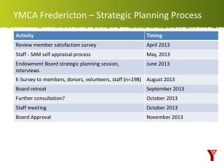 YMCA Fredericton – Strategic Planning  Process