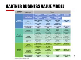 GARTNER BUSINESS VALUE MODEL