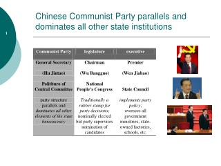 Chinese Communist Party parallels and dominates all other state institutions