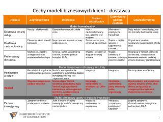 Cechy modeli biznesowych klient - dostawca