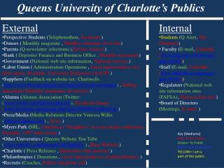 Queens University of Charlotte�s Publics