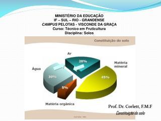 Prof. Dr. Corlett, F.M.F Constituição do solo
