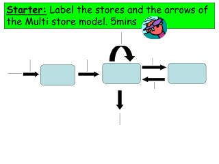 Starter:  Label the stores and the arrows of the Multi store model. 5mins