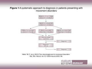 Figure 1  A systematic approach to diagnosis in patients presenting with movement disorders