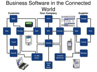Business Software in the Connected World