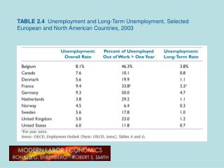 TABLE 2.4  Unemployment and Long-Term Unemployment, Selected European and North American Countries, 2003