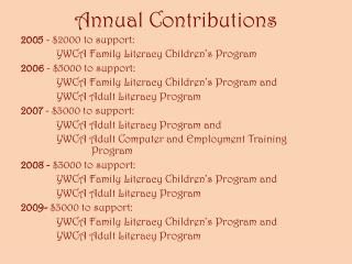 Annual Contributions