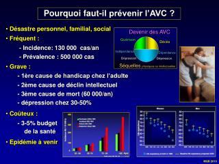 Pourquoi faut-il prévenir l'AVC ?