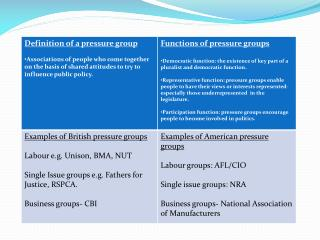 US Pressure Groups