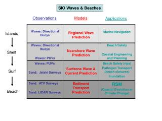 RSM (Coastal Evolution w/ Climate Change)