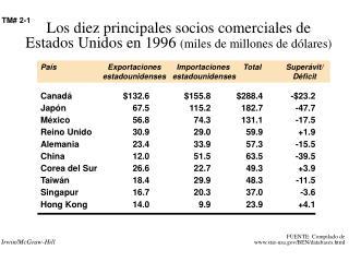 Canadá$132.6$155.8$288.4-$23.2 Japón67.5115.2182.7-47.7 México56.874.3131.1-17.5