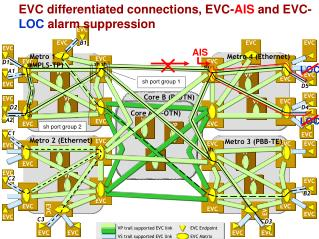 EVC differentiated connections, EVC- AIS  and EVC- LOC  alarm suppression