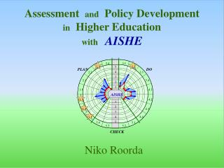 Assessment   and   Policy Development in   Higher Education  with   AISHE