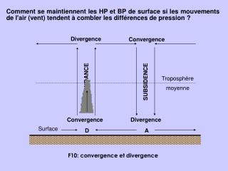 F10: convergence et divergence