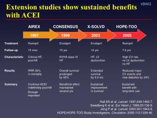 Extension studies show sustained benefits with ACEI