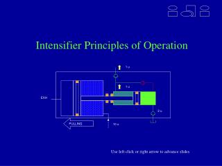 Intensifier Principles of Operation