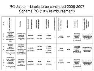 RC Jaipur – Liable to be continued 2006-2007 Scheme PC (10% reimbursement)