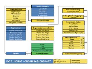 Styrende organer