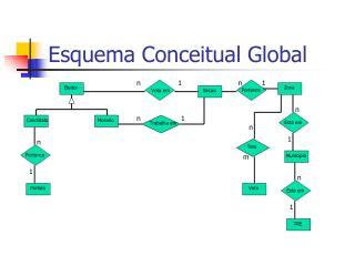Esquema Conceitual Global