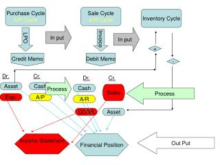 Purchase Cycle A/P Cycle