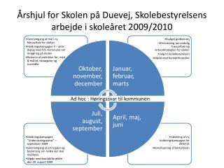 Årshjul  for Skolen på  Duevej , Skolebestyrelsens arbejde i skoleåret 2009/2010