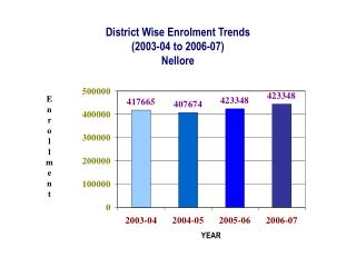 District Wise Enrolment Trends (2003-04 to 2006-07) Nellore