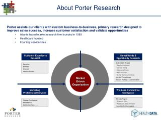 About Porter Research
