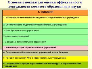 Основные показатели оценки эффективности деятельности комитета образования и науки