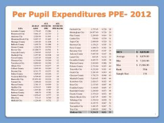 Per Pupil Expenditures PPE- 2012