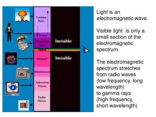 Electromagnetic Radiation does not need a medium to propagate!
